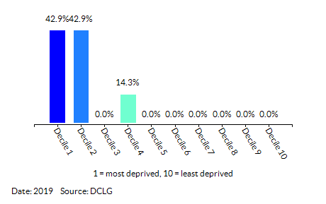 Proportion of LSOAs in Mile Cross (Norwich) by Index of Multiple Deprivation (IMD) Decile