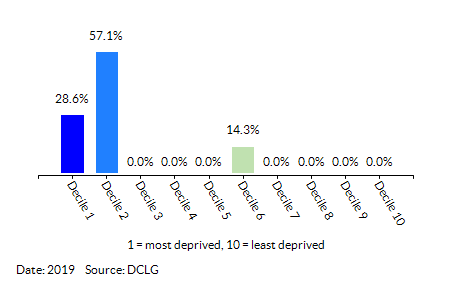 Proportion of LSOAs in  Mile Cross (Norwich) by Income Decile
