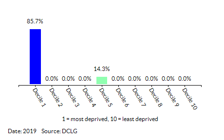Proportion of LSOAs in  Mile Cross (Norwich) by Education, Skills and Training Decile