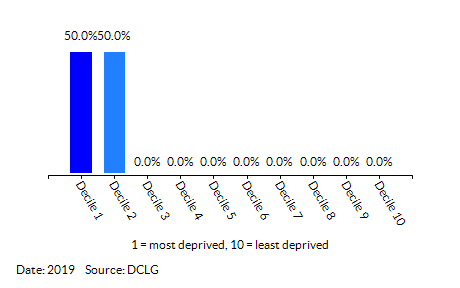Proportion of LSOAs in North Lynn (King's Lynn and West Norfolk) by Health Deprivation and Disability Decile
