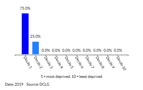 Proportion of LSOAs in North Lynn (King's Lynn and West Norfolk) by Index of Multiple Deprivation (IMD) Decile