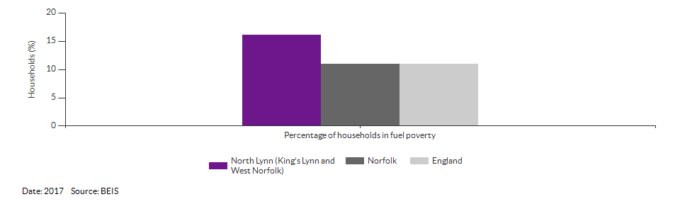 Households in fuel poverty for North Lynn (King's Lynn and West Norfolk) for 2017