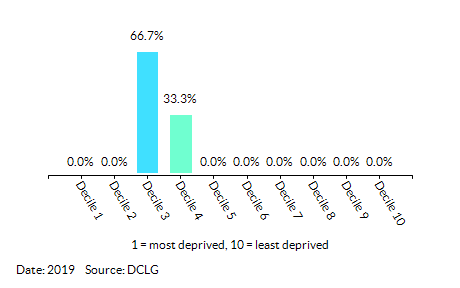 Proportion of LSOAs in Emneth & Outwell by Health Deprivation and Disability Decile