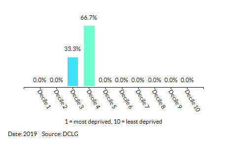 Proportion of LSOAs in Emneth & Outwell by Index of Multiple Deprivation (IMD) Decile