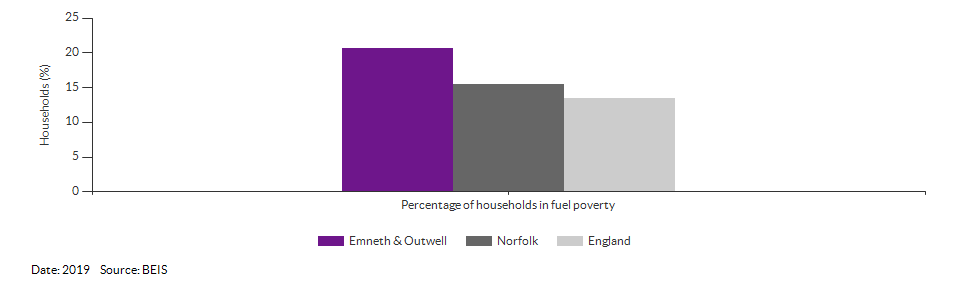 Households in fuel poverty for Emneth & Outwell for 2019