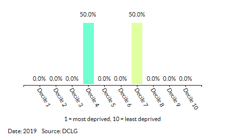 Proportion of LSOAs in Hoveton & Tunstead by Health Deprivation and Disability Decile