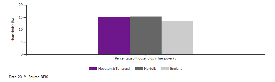 Households in fuel poverty for Hoveton & Tunstead for 2019