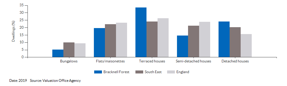 Dwelling counts by type for Bracknell Forest for 2019