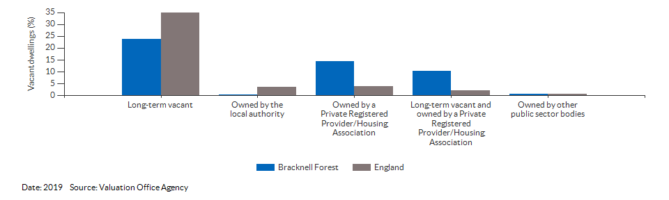 Vacant dwelling counts by type for Bracknell Forest for 2019
