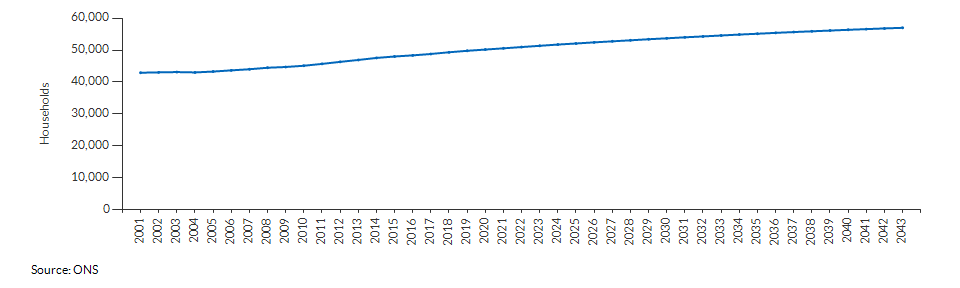 Projected number of households for Bracknell Forest over time