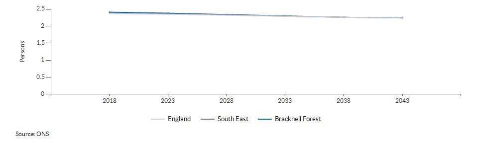 Projected average number of persons per household for Bracknell Forest over time