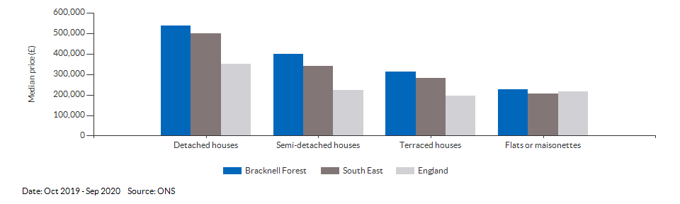 Median price by property type for Bracknell Forest for Oct 2019 - Sep 2020