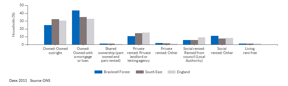 Property ownership and tenency for Bracknell Forest for 2011