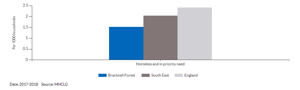 Homeless and in priority need for Bracknell Forest for 2017-2018