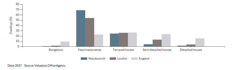 Dwelling counts by type for Wandsworth for 2017