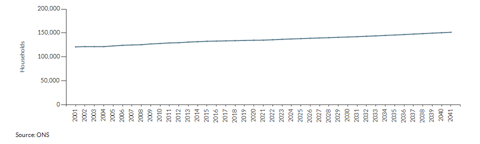 Projected number of households for Wandsworth over time