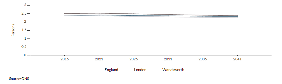 Projected average number of persons per household for Wandsworth over time