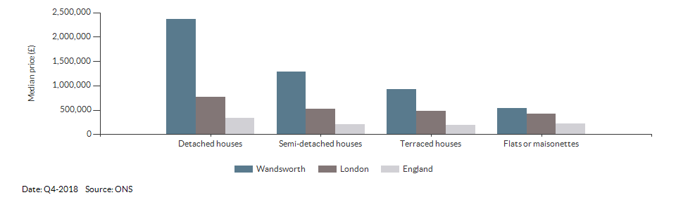 Median price by property type for Wandsworth for Q4-2018