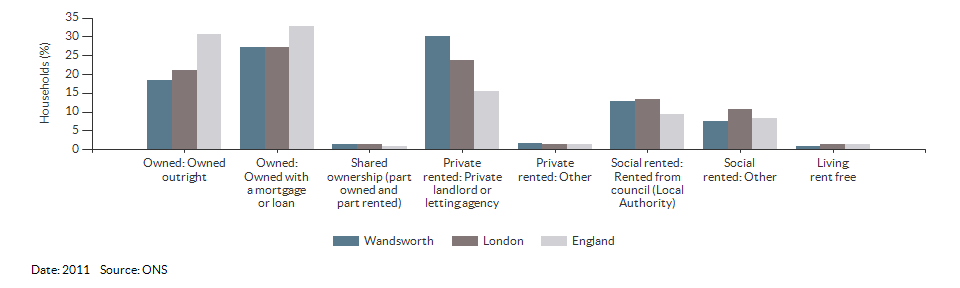 Property ownership and tenency for Wandsworth for 2011