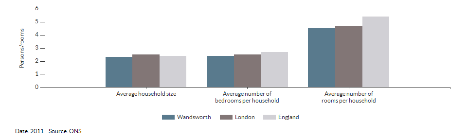 Household size and rooms for Wandsworth for 2011
