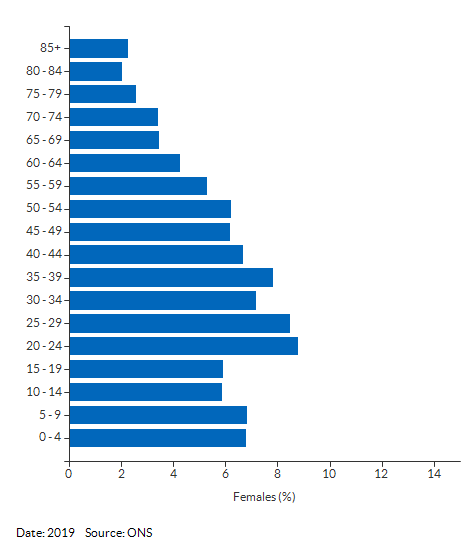 5-year age group female population estimates for Reading for 2019