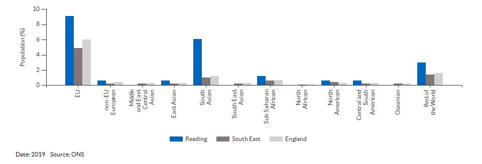 Nationality (non-UK breakdown) for Reading for 2019