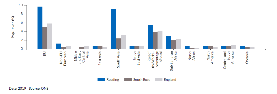 Country of birth (non-UK breakdown) for Reading for 2019