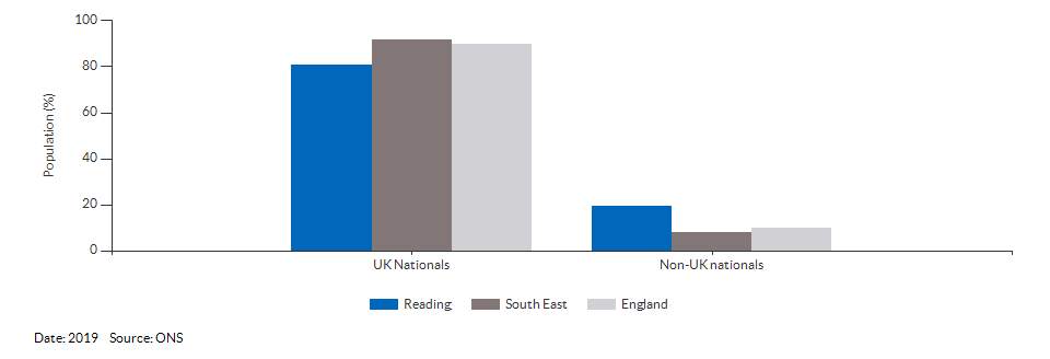 Nationality (UK and non-UK) for Reading for 2019