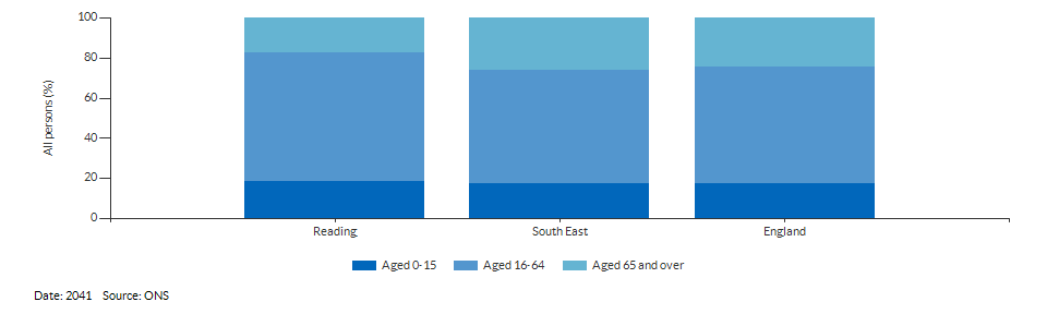 Broad age group population projections for Reading for 2041