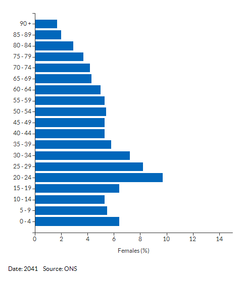 5-year age group female population projections for Reading for 2041