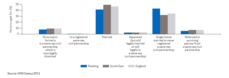 Marital and civil partnership status in Reading for 2011