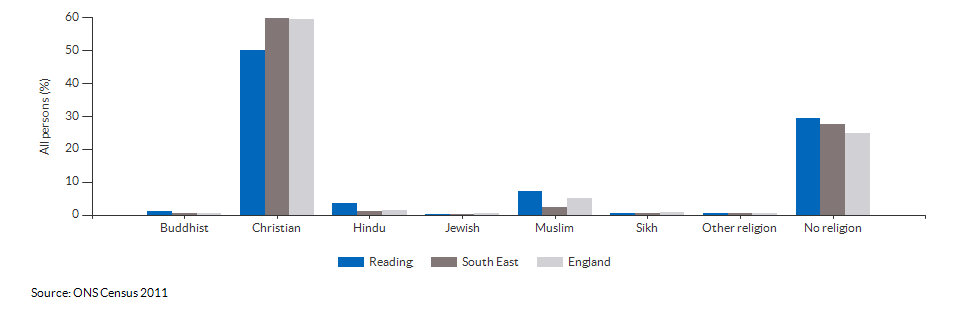 Religion in Reading for 2011