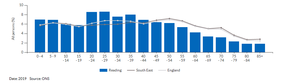 5-year age group population estimates for Reading for 2019