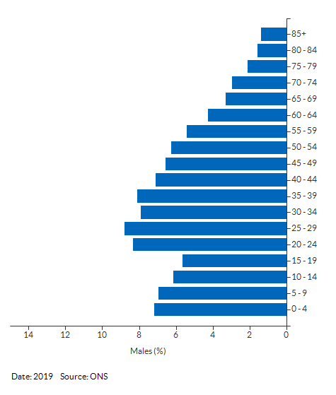 5-year age group male population estimates for Reading for 2019