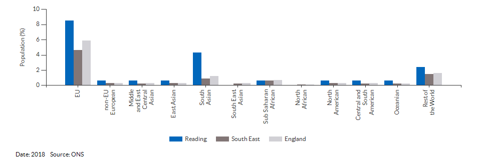 Nationality (non-UK breakdown) for Reading for 2018
