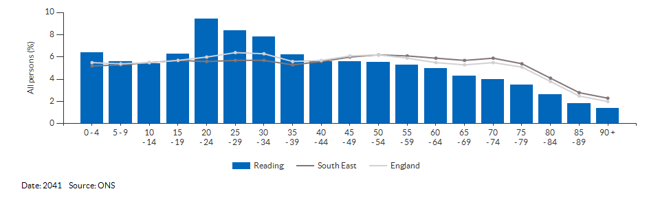 5-year age group population projections for Reading for 2041