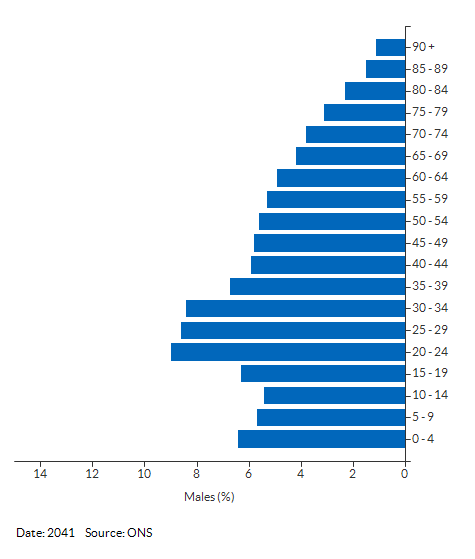 5-year age group male population projections for Reading for 2041