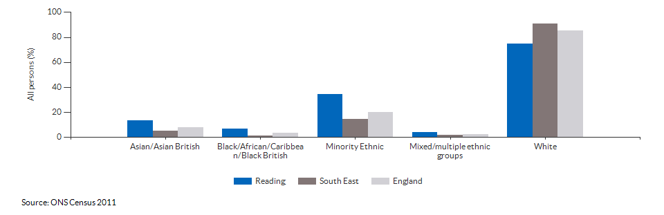 Ethnicity in Reading for 2011