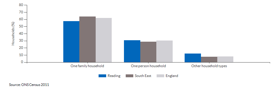 Household composition in Reading for 2011