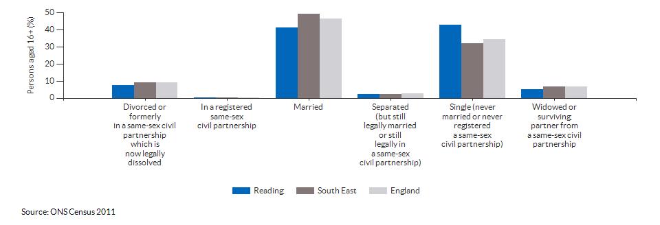 Marital and civil partnership status in Reading for 2011