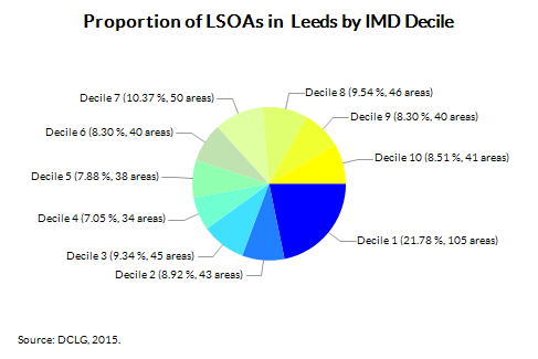 Proportion of LSOAs in  Leeds by IMD Decile