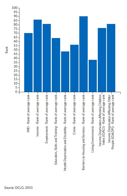 How Cambridgeshire ranks across the different deprivation domains