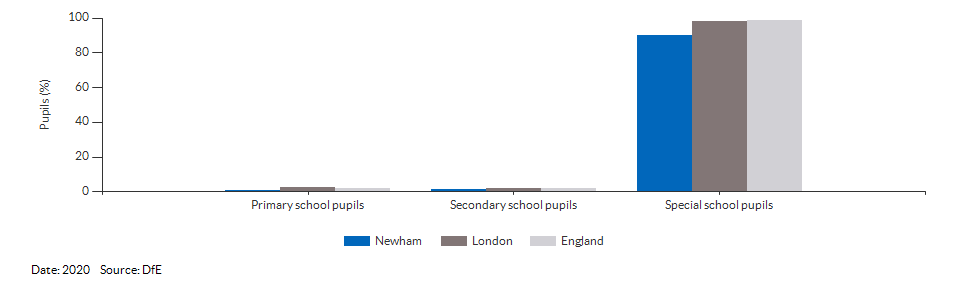 Pupils with a statement of Special Educational Needs or Education, Health or Care Plan for Newham for 2020