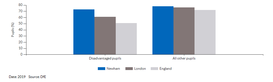 Disadvantaged pupils reaching the expected standard at KS2 for Newham for 2019