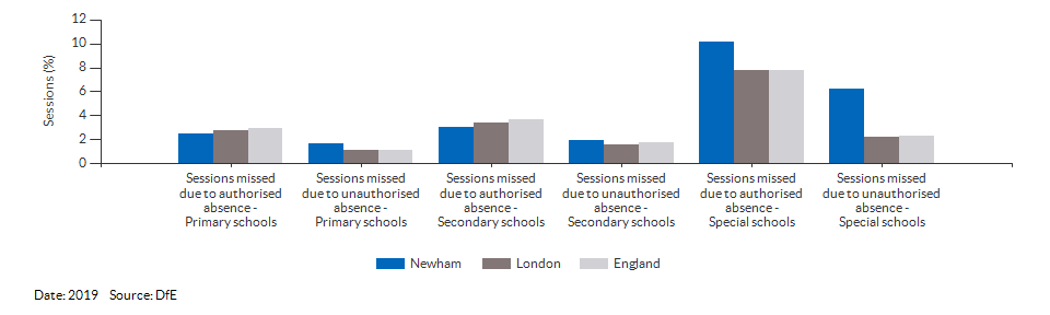 Absences in primary and secondary schools for Newham for 2019
