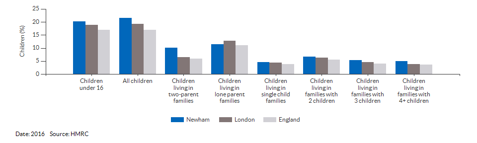 Percentage of children in low income families for Newham for 2016