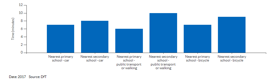 Travel time to the nearest primary or secondary school for Newham for 2017