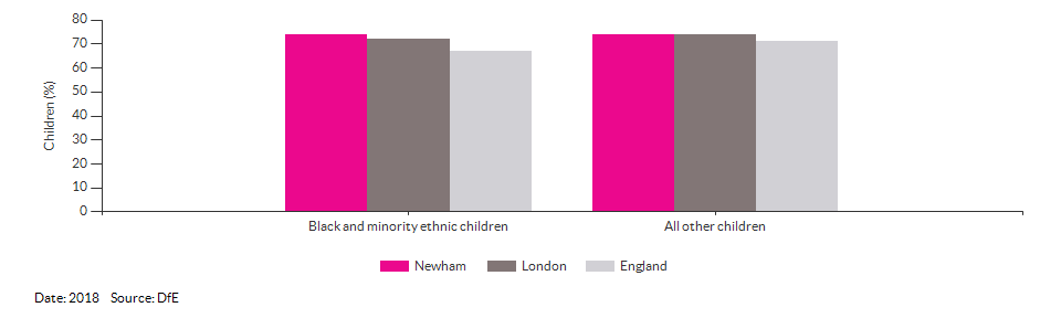 Black and minority ethnic children achieving a good level of development for Newham for 2018