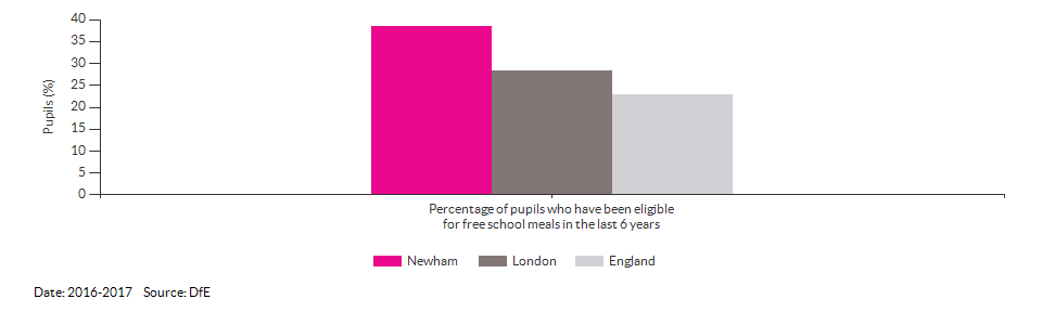 Pupils eligible for free school meals for Newham for 2016-2017