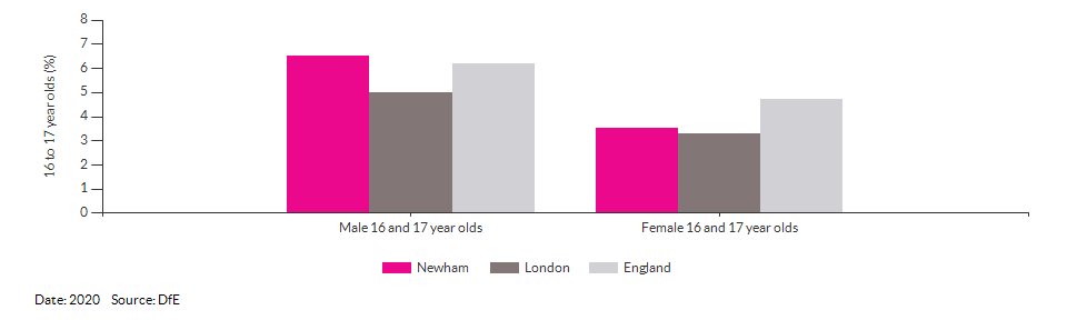 16 to 17 year olds not in education, emplyment or training for Newham for 2020